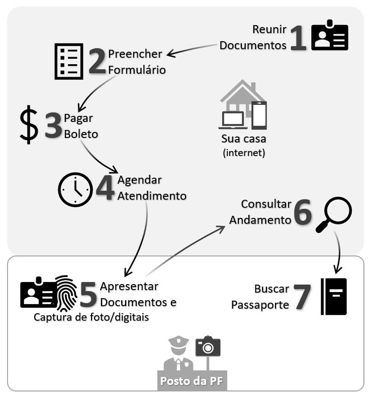 Resumo das etapas